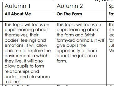EYFS Curriculum Map