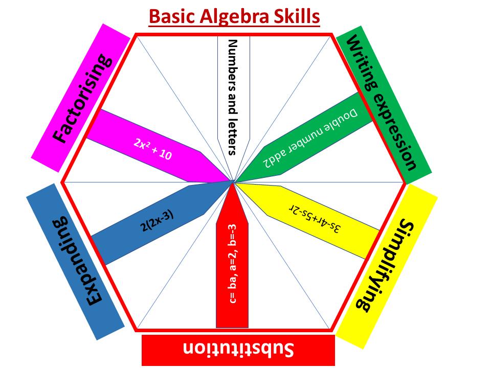 Basic Algebra Skills: expressions, substitution, simplifying, expanding, factorising