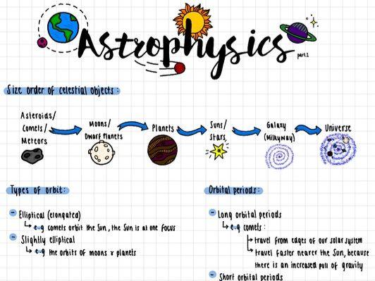 Astrophysics - Physics IGCSE (1-9) Edexcel
