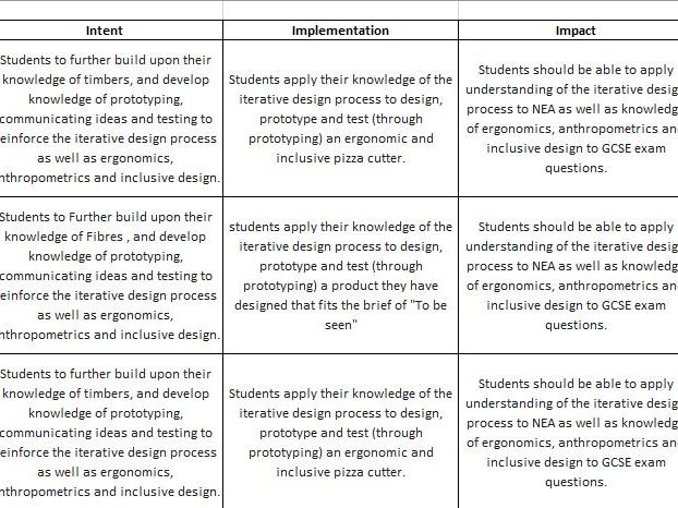 Curriculum Rationale, AQA DT GCSE Curriculum MAP, Intent, Implementation and Impact Q&A (Ofsted Prep