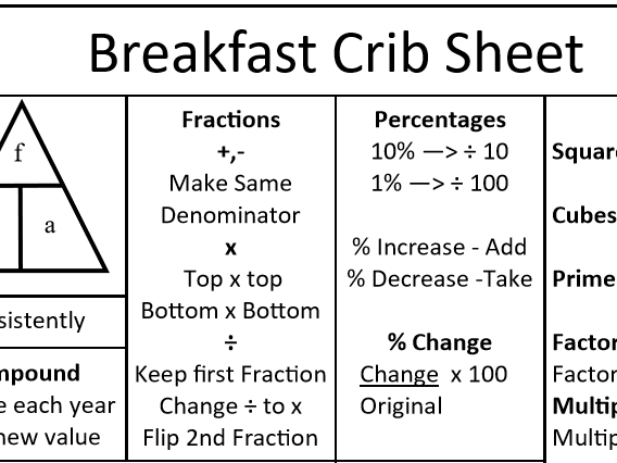 GCSE Maths Foundation Tier Breakfast Crib Sheet