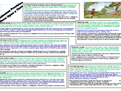 Continuous Provision for the topic of Once Upon a Time/Traditional Tales/Fairy Tales