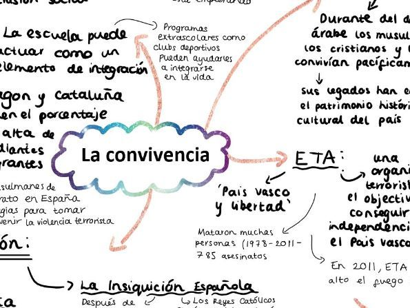 AQA La Convivencia Mind Map for A LEVEL SPANISH
