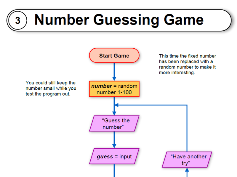 Number guessing game flowcharts, Code and  py files