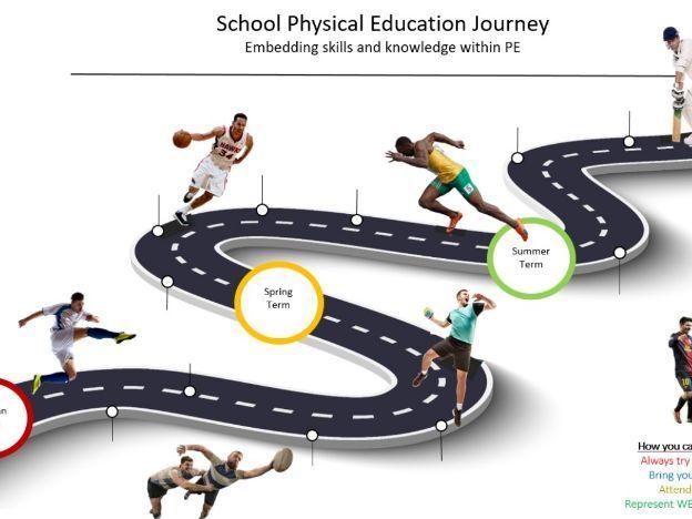 PE Curriculum Map Display Board  Resource