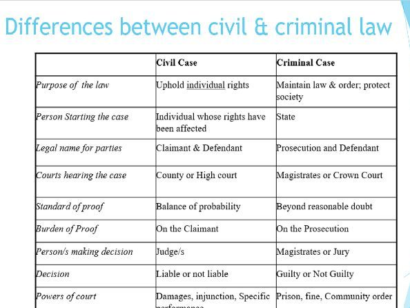 Introduction to Law and Rule of Law