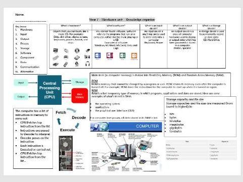 Hardware knowledge organiser