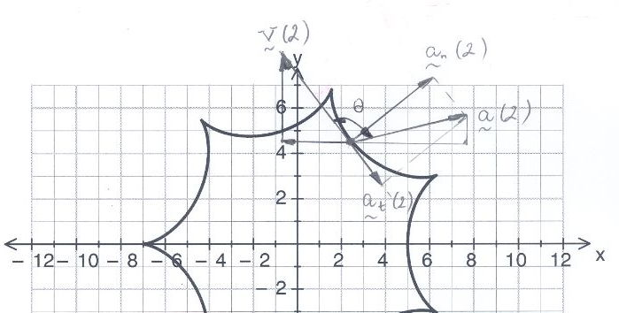 Cycloid and Hypocycloid Application Task