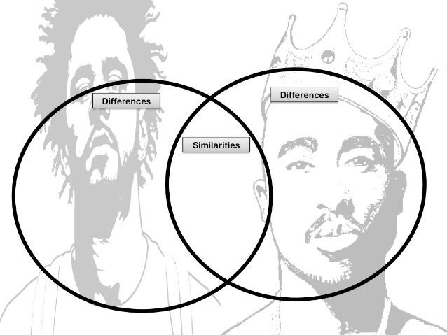 Poetry Comparison: J Cole and Tupac
