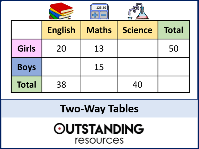 Two-Way Tables (+ worksheet)