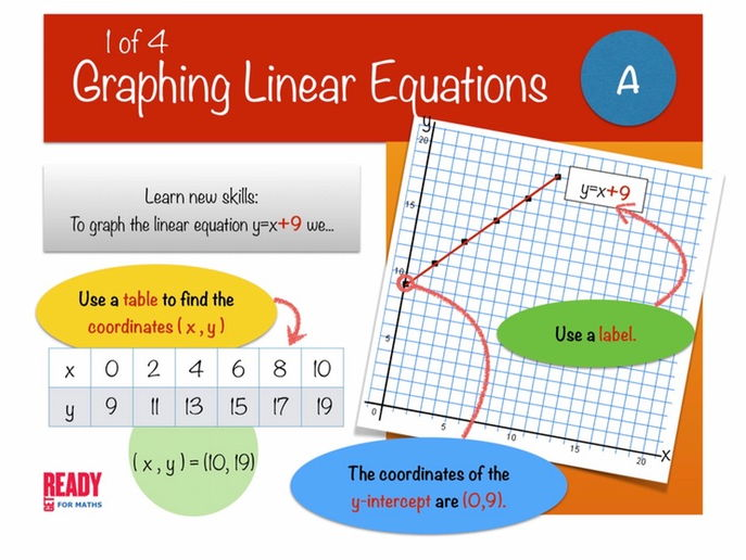 Graphing Linear Equations for PowerPoint (1 of 4)