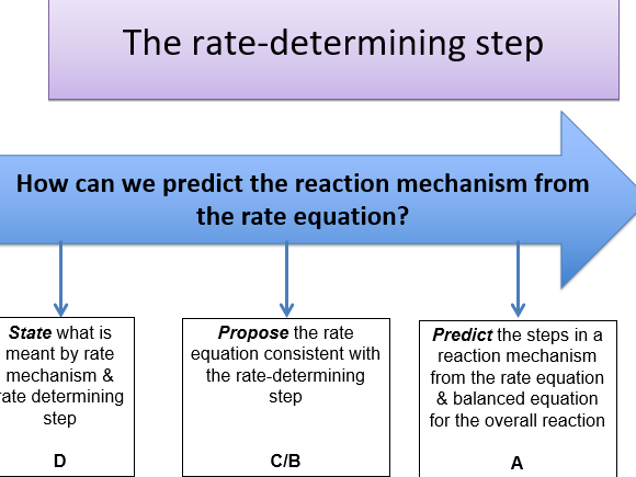 KS5 - Rates of reaction : rate determining step  (Teacher powerpoint & student work book)