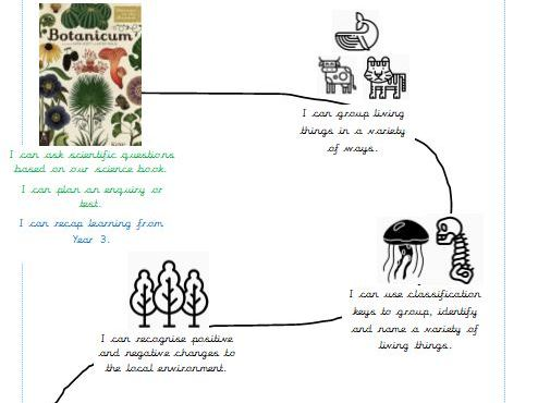 Science Sequence - Learning Objectives