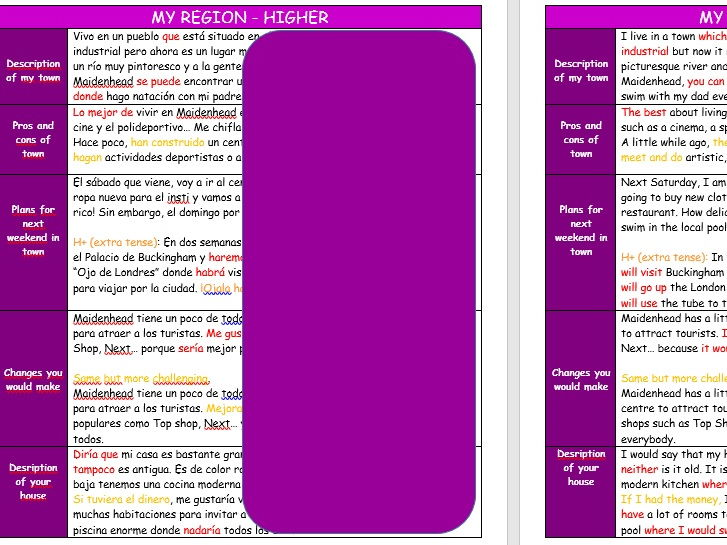 Spanish Gcse Differentiated Knowledge Organisersmodel Texts On My