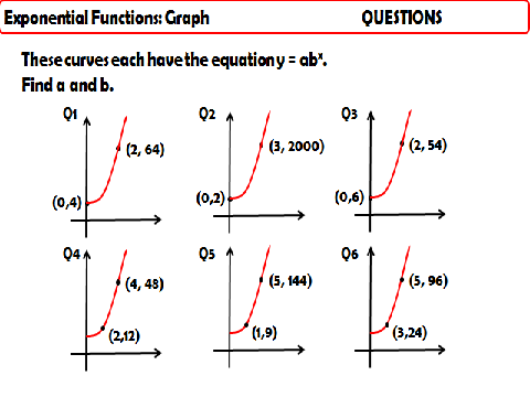 Exponential Functions - Graphs