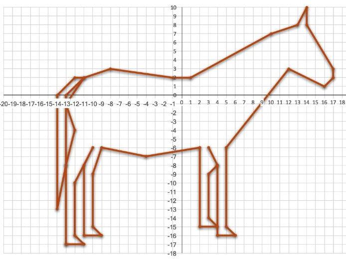 Plotting Coordinates; Horse