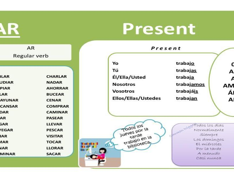 Present tense card AR ER IR - regular and irregular verbs - Conjugations and common verbs lists