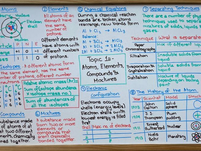 AQA GCSE Combined Science Trilogy - Chemistry Revision Mats