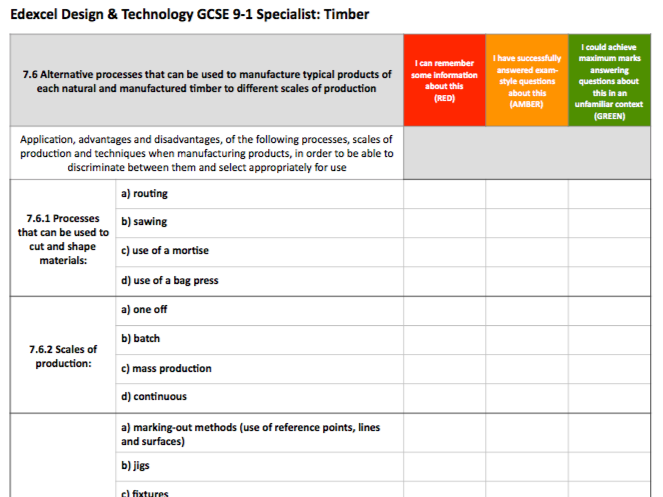Edexcel GCSE DT 9-1 Tracker: Timber Specialist Knowledge (printable)