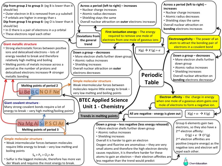 NQF BTEC applied science Unit 1 chemistry revision mind map - periodicity