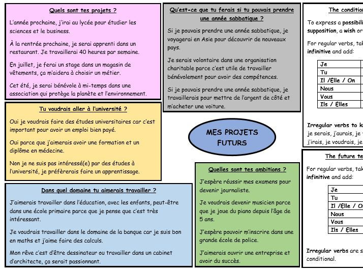 GCSE French revision 'Mes projets futurs'
