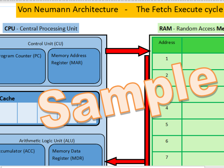 Fetch Execute Cycle (Von Neumann architecture) resources for Computer Science (9-1) GCSE