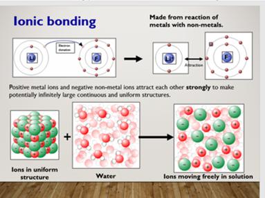 KS5 1.1 Types of chemical bonding