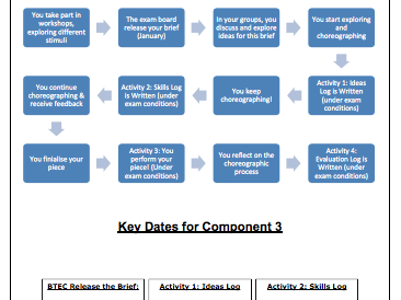 Component 3 Student Logbook Dance PDF