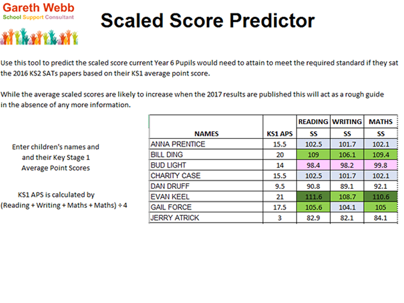 Scaled Score Predictor - UPDATED FOR SEPT 2017
