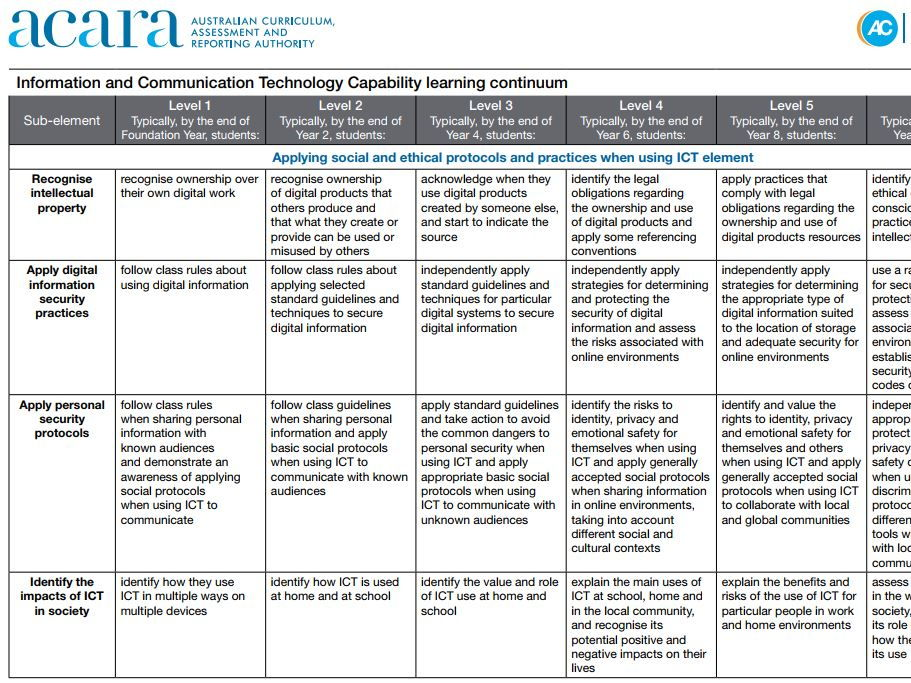 How to use the ICT Capability Learning Continuum in the Australian Curriculum