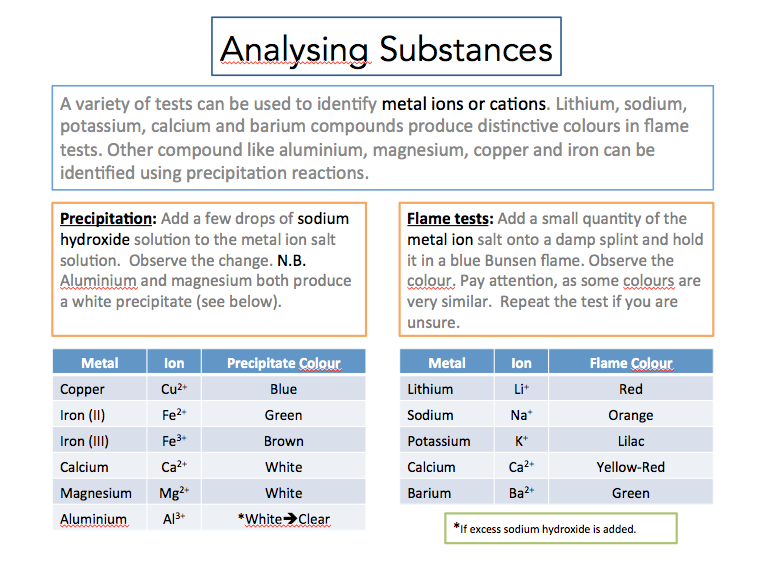 cation anion test