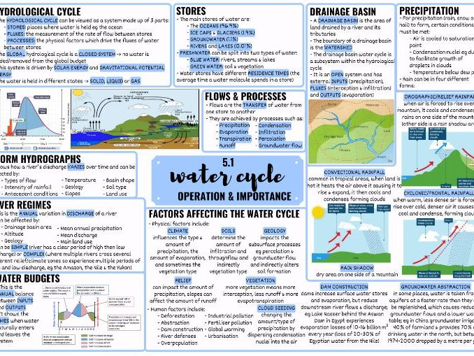 EDEXCEL ALEVEL GEOGRAPHY WATER CYCLE MINDMAP