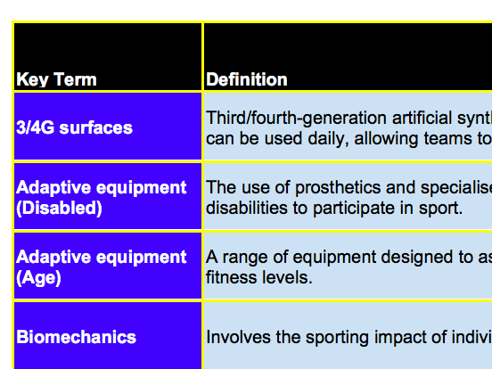 The Role of Technology in Physical Activity & Sport Definitions- A Level PE AQA - Sport & Society