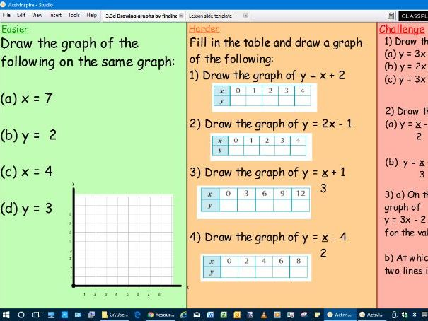 Drawing linear graphs by plotting points