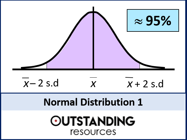 Statistics: (S1) Normal Distribution 1 - An Introduction