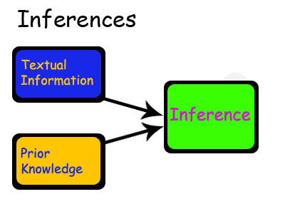 Introduction to inference - GCSE English, can be used with any exam board