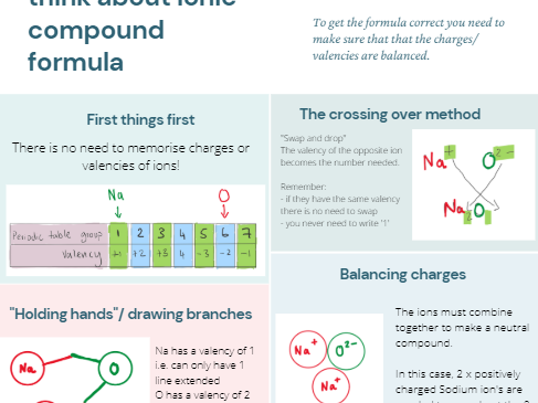 Ionic compound formula poster