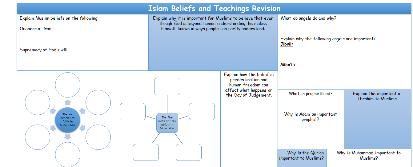 AQA GCSE RE SPEC A Study of religion REVISION SHEETS