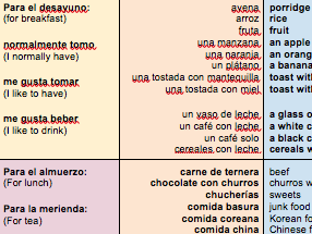 KS3-Viñales-Spanish-Food/Drink-topic-POSITIVE/NEGATIVE-opinions-THREE-Sentence-Builders