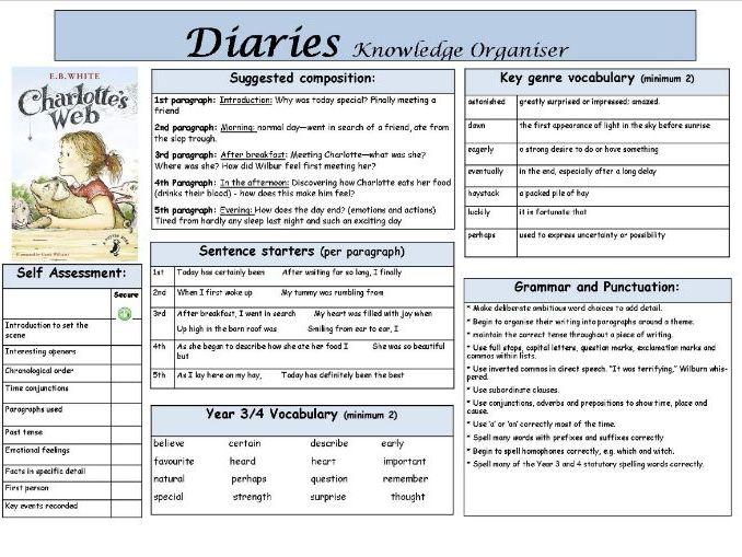 Diary Knowledge Organiser based on Charlotte's Web