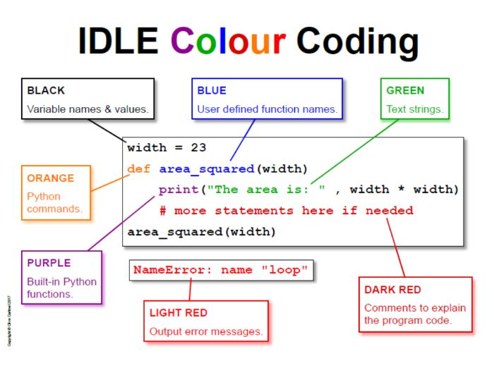 Python Idle Colour Codes Poster By CSstuff