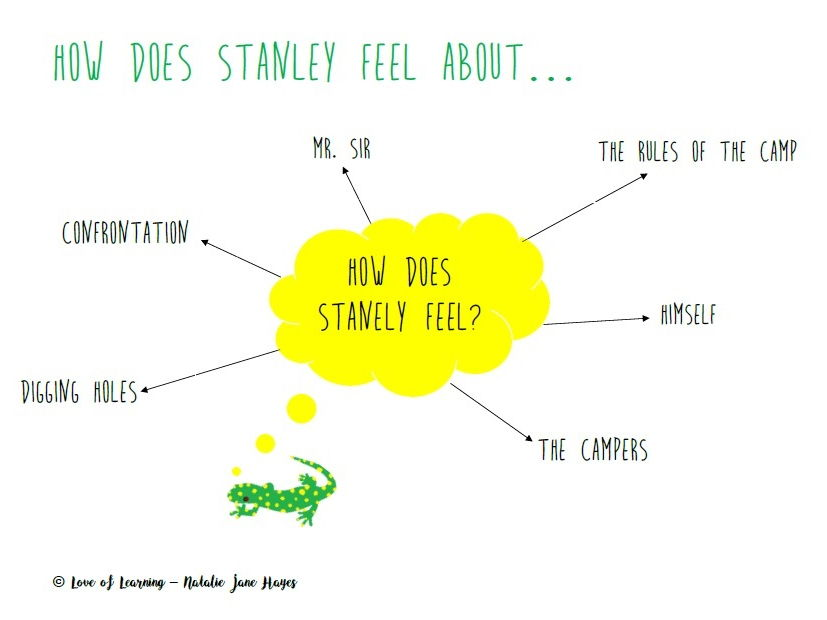 Holes - KS3 How Does Stanley Feel? Mind Map