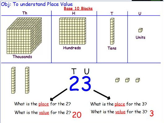 Place value lessons (3)