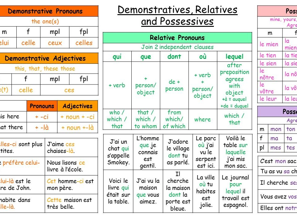 French Pronouns and Adjectives Learning Mats