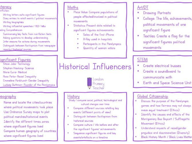 Historical Influencers Topic Overview Year 5