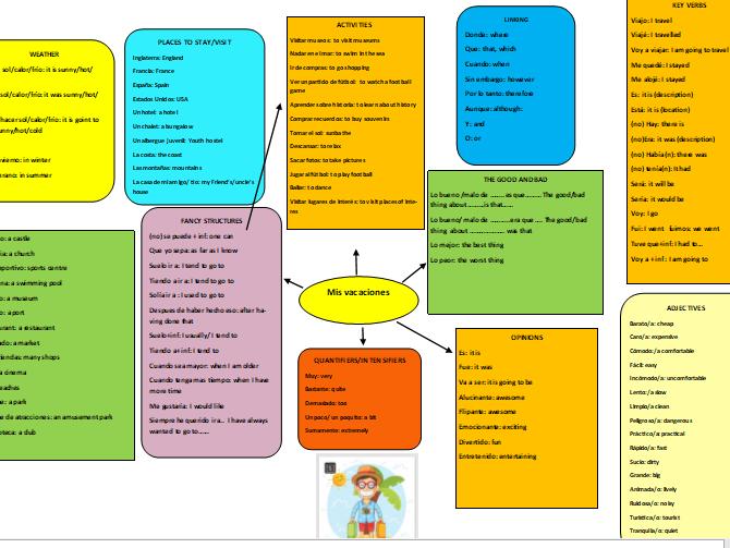 GCSE Speaking and writing revision: El colegio, mi tiempo libre, mi pueblo, mis vacaciones (bundle)