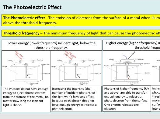 A level Physics (3.1) The photoelectric effect (Quantum phenomena)