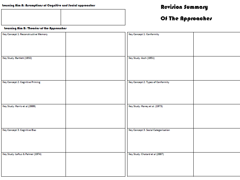 BTEC Applied Psychology Approaches Summary A3 Sheet Revision