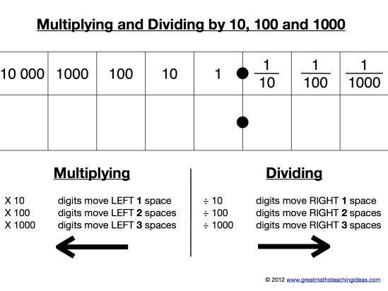 Tarsia - Multiply and Divide by 10,100,1000 (KS2 upwards)