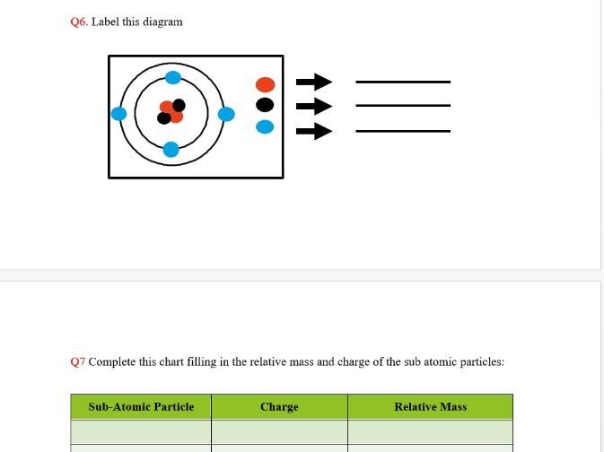 IGCSE Atomic  Theory and Atomic Structure